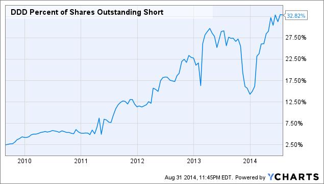 DDD Percent of Shares Outstanding Short Chart