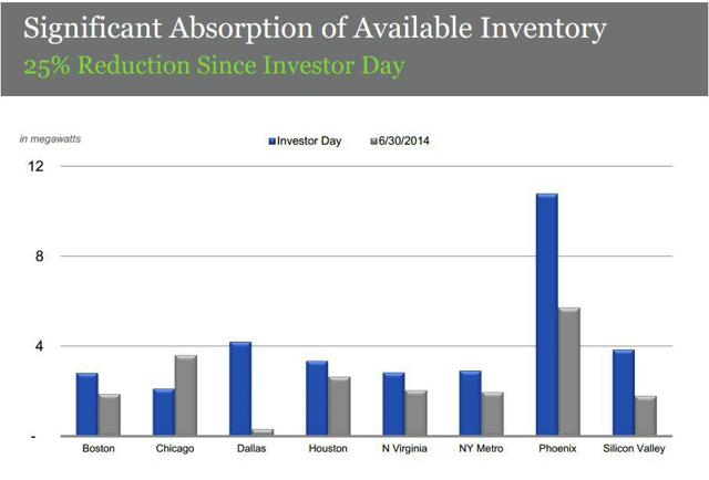 Digital Realty inventory absorption