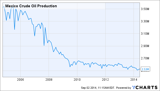 Mexico Crude Oil Production Chart