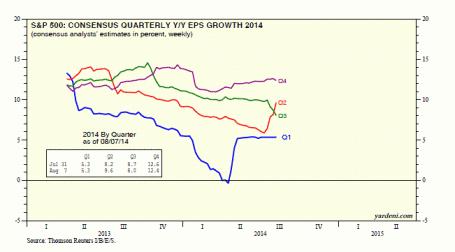 eps growth 2014