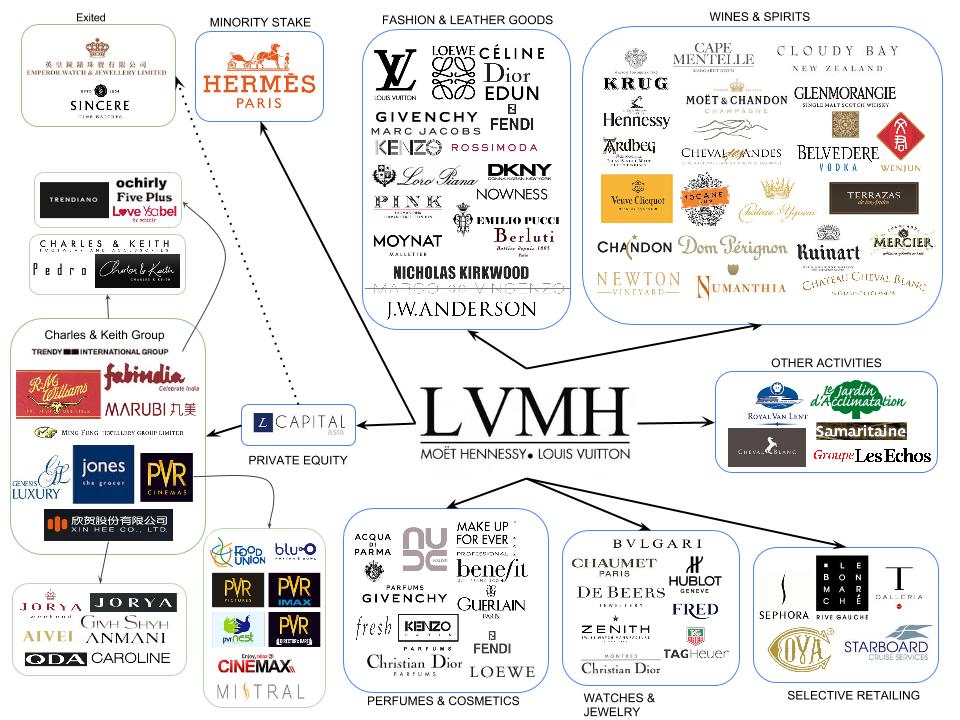 Luxury Brands Group 72