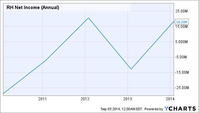 RH Net Income (Annual) Chart