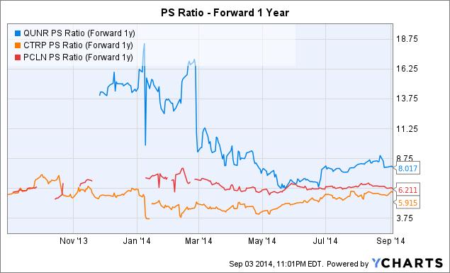 QUNR PS Ratio (Forward 1y) Chart