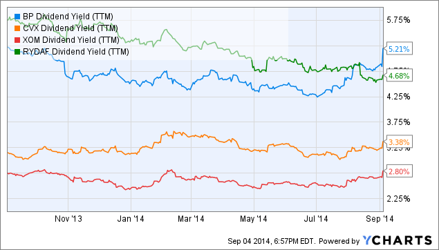 BP Dividend Yield (<a href=