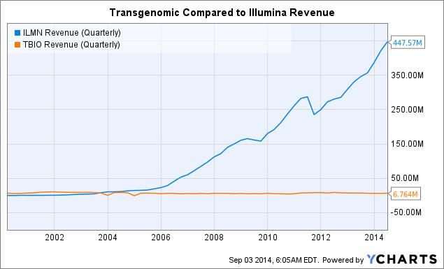 ILMN Revenue (Quarterly) Chart