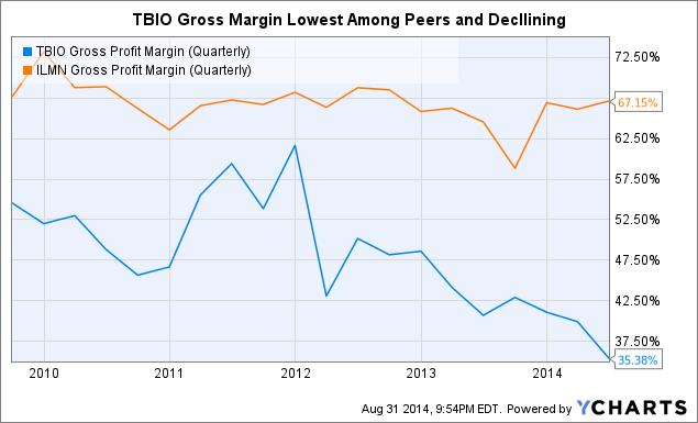 TBIO Gross Profit Margin (Quarterly) Chart