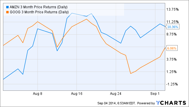 AMZN 3 Month Price Returns (Daily) Chart