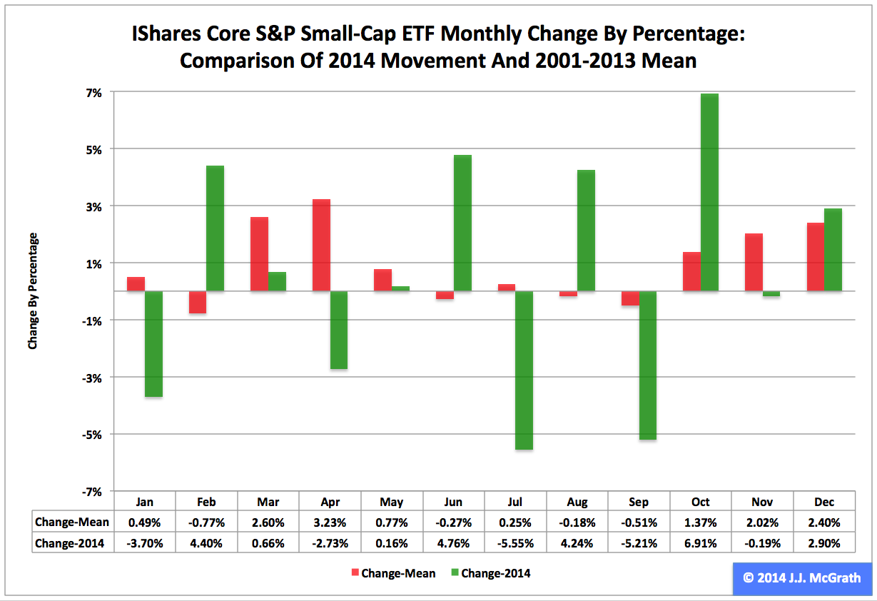 iShares Core S&P Small-Cap ETF: IJR's 2014 And Fourth-Quarter Performance And Seasonality ...