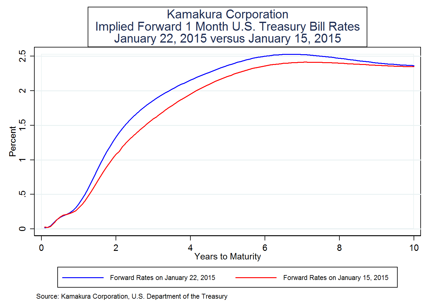 3 Month Treasury Bill Rate Chart