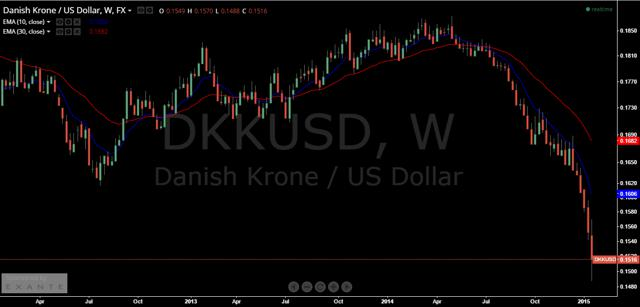 Why The Danish Krone Is Falling