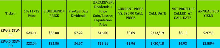 Selling put option yield