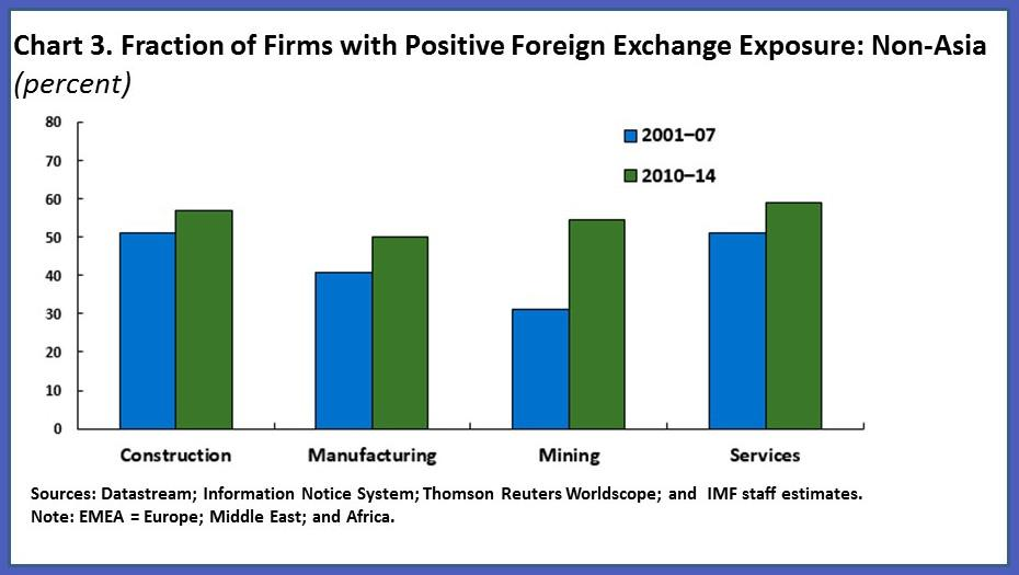 foreign exchange exposure for currencies Techniques for managing exchange rate exposure  a fixed amount of foreign currency  in most currencies it can obtain a contract today that specifies a price at.