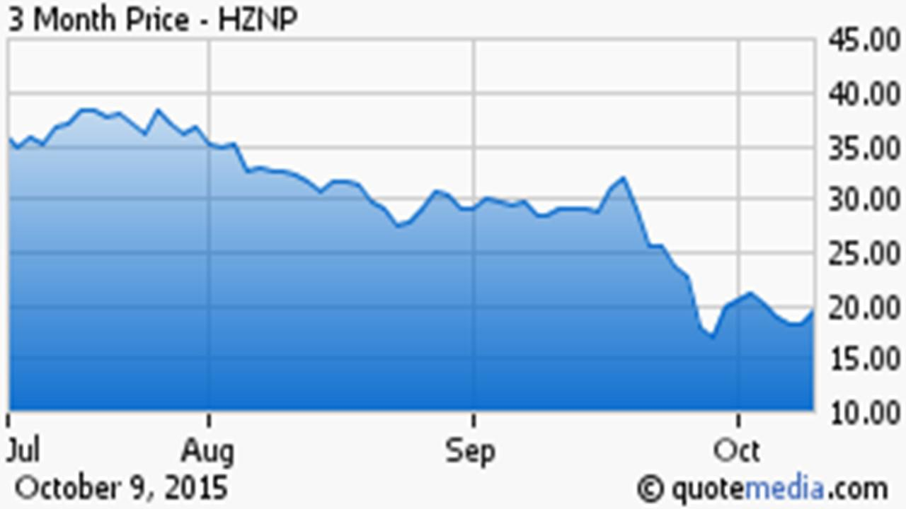 Hznp stock options