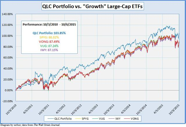 Definitive List Of Large Cap Value Equities ETFs