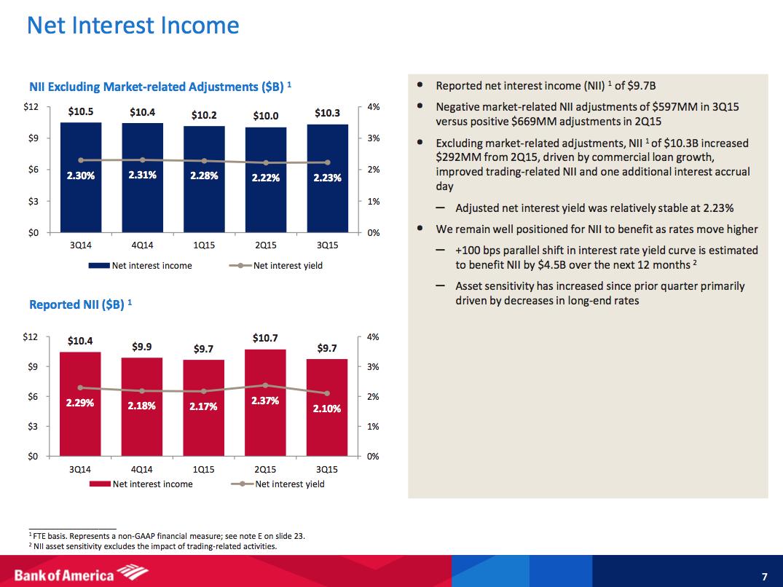 Bank of America финансовые показатели