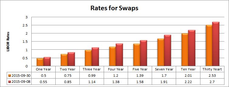 Swaps - Semi-Bond