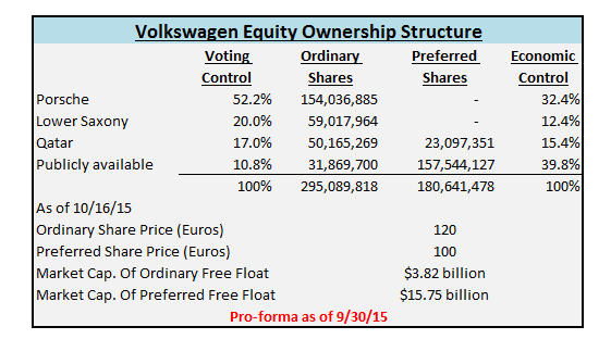 Volkswagen Buy The Ordinary Shares Not The Preferred
