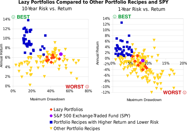 Lazy Portfolios compared to Asset Allocation portfolios and SPY