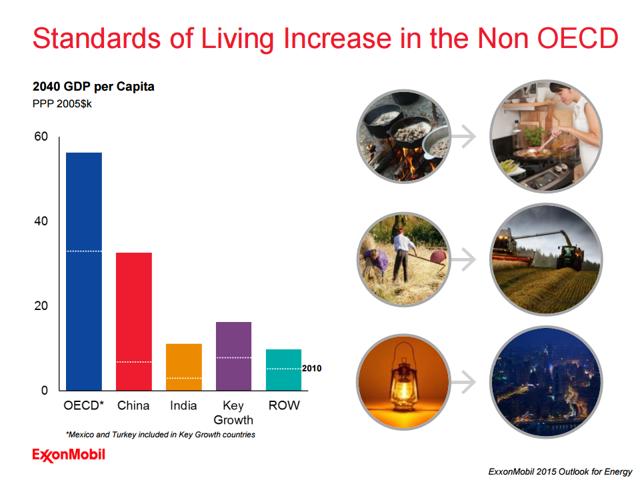 Exxon Mobil Standard of Living