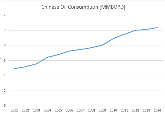 Chinese Oil Demand