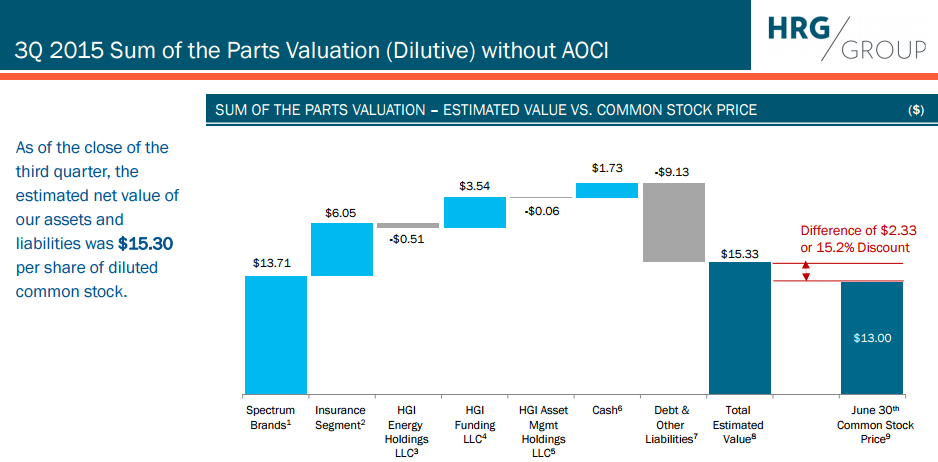 Thesis company valuation