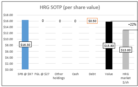 an analysis of the hrg company View %company_name% hrg investment & stock information get the latest %company_name% hrg detailed stock quotes, stock data, real-time ecn, charts, stats and more.