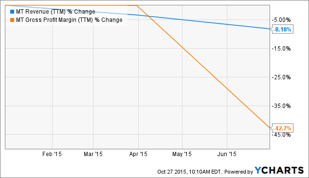 ArcelorMittal: Time To Go Long - ArcelorMittal (NYSE:MT) | Seeking ...