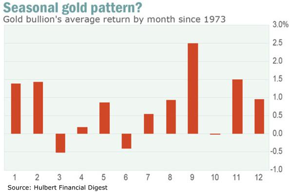 Seasonal Gold Pattern Chart