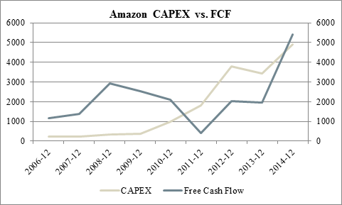relationship between a and capex