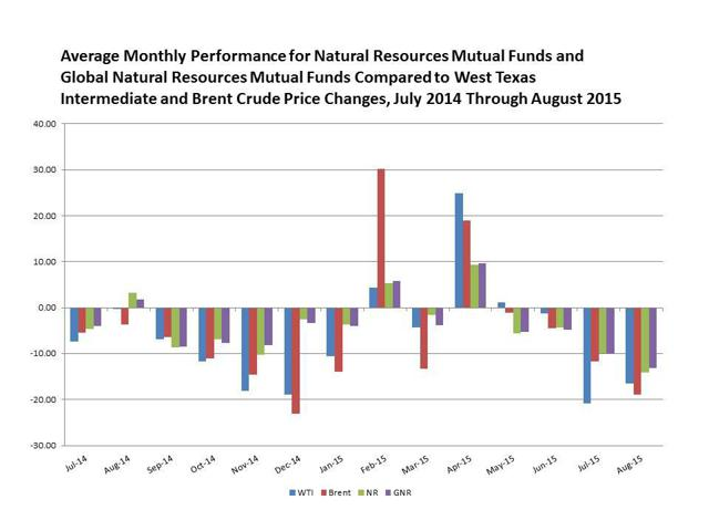 Fidelity Global Natural Resources A Morningstar