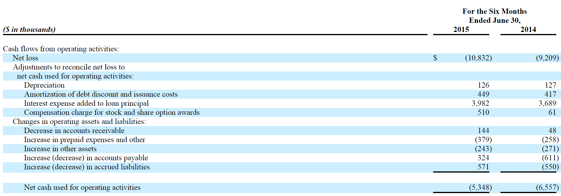 Uncategorized Insolvency Worksheet we think cadizs equity is 100 worthless and shareholders will at this rate the company going to face some cash problems within a quarter or two expect further financing should bo