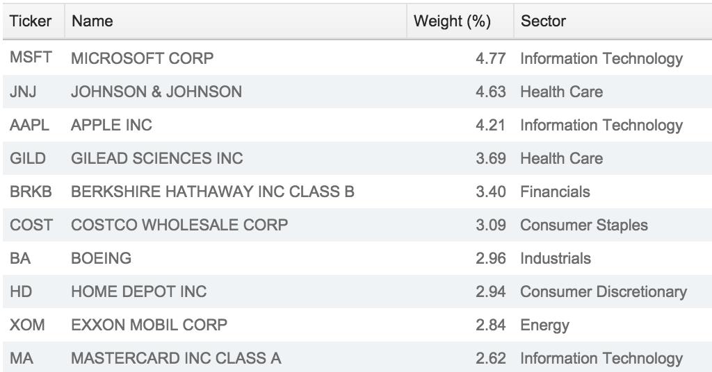 Top ten mutual funds in usa-1293