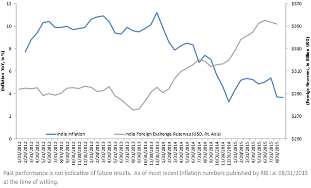 impact of declining inflation rates The impact of the decline in oil  was in terrible shape even before the oil price decline  average inflation rate in the region (and more recently .
