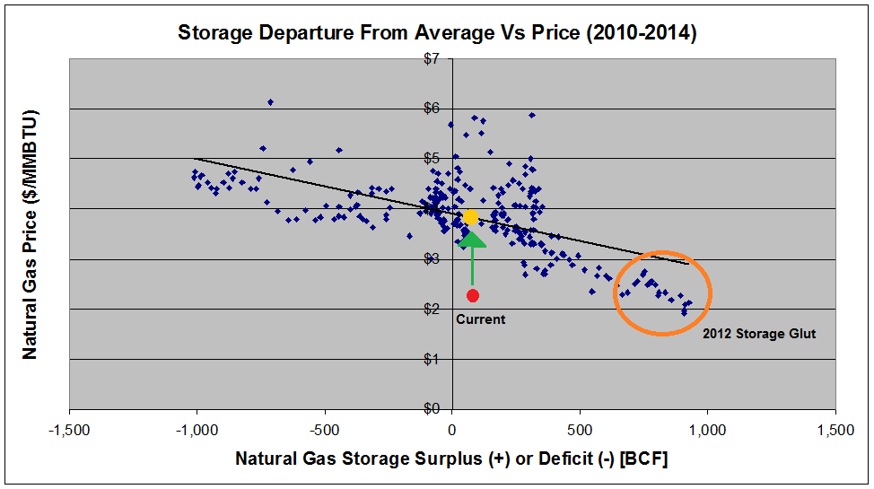 Natural Gas Monthly Settlement Prices