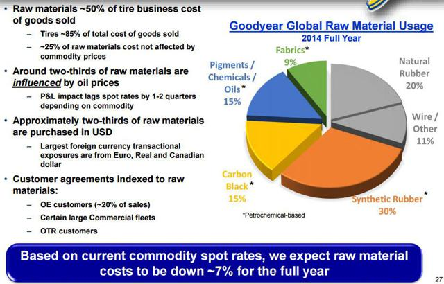 good year tire rubber company follow on equity issue Goodyear tire & rubber company: follow-on equity issue case analysis, goodyear tire & rubber company: follow-on equity issue case study solution, goodyear tire & rubber company: follow-on equity issue xls file, goodyear tire & rubber company: follow-on equity issue excel file, subjects covered capital structure financing by susan chaplinsky.