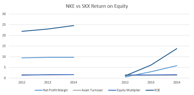 nike dupont analysis of roe for two years This dupont analysis calculator measures how a company is doing on it's return on equity using the dupont analysis to measure a business' return on equity provides two important results: selling a significant multiple of their assets per year other industries, such as fashion.