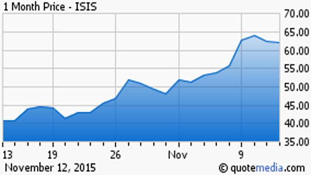 Isis Pharmaceuticals: Still Upside After 50% Rally? - Bret