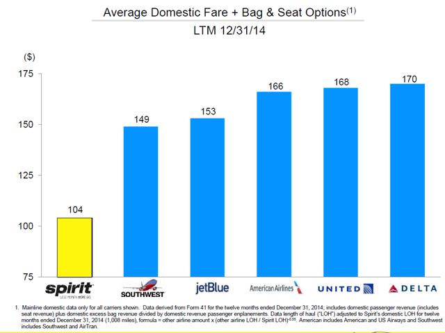 airline surmount surpass chart