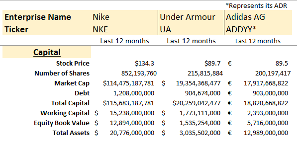 profitability solvency and liquidity of nike and under armour A debt to equity ratio of 5 means that debt holders have a 5 times more claim on assets than equity holders a high debt to equity ratio usually means that a company has been aggressive in financing growth with debt and often results in volatile earnings it is also known as debt/equity ratio, debt-equity ratio, and d/ e ratio.