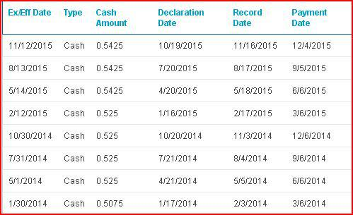 Southern Company dividend history