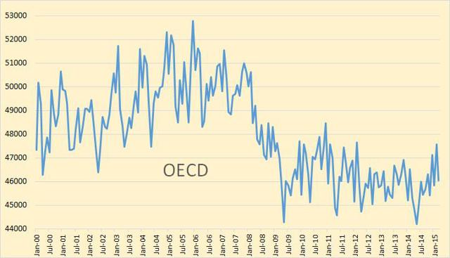 A Surprising Look At Oil Consumption thumbnail