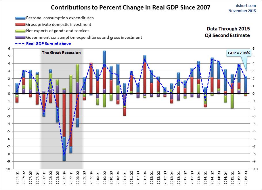 Visualizing GDP: A Closer Look Inside The Q3 Second Estimate | Seeking ...