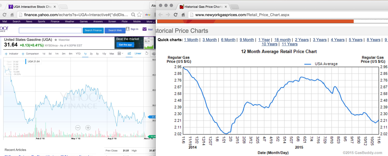 Price Uber Stock Price