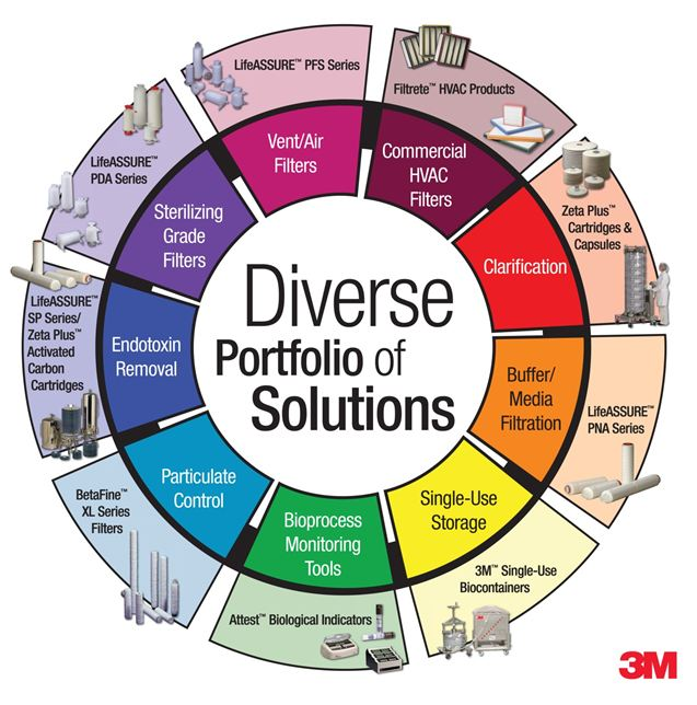 Stress Test Your Portfolio: A Diversified Product Line Helps 3M Long Term, But There