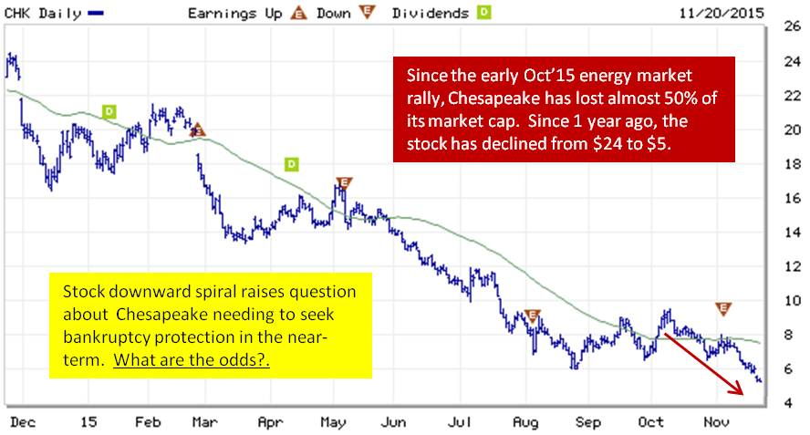 Option bankruptcy price put