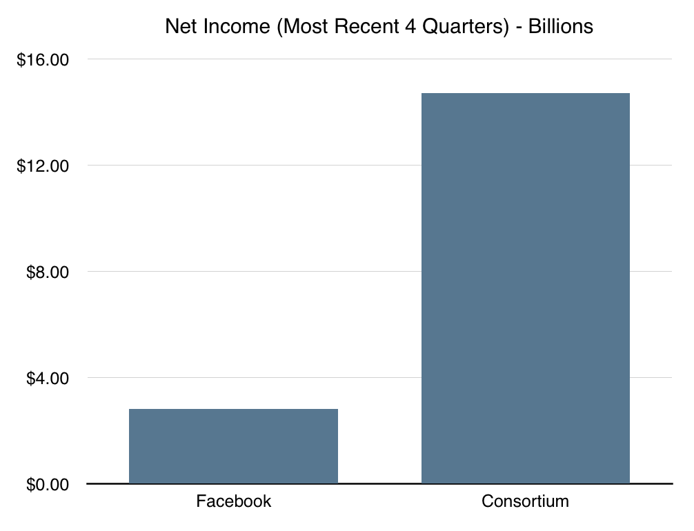 Net investment income stock options