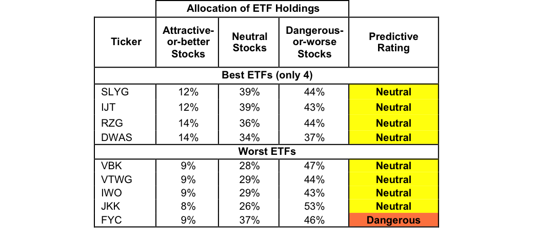 Best and worst q4 15 small cap growth etfs mutual funds and key