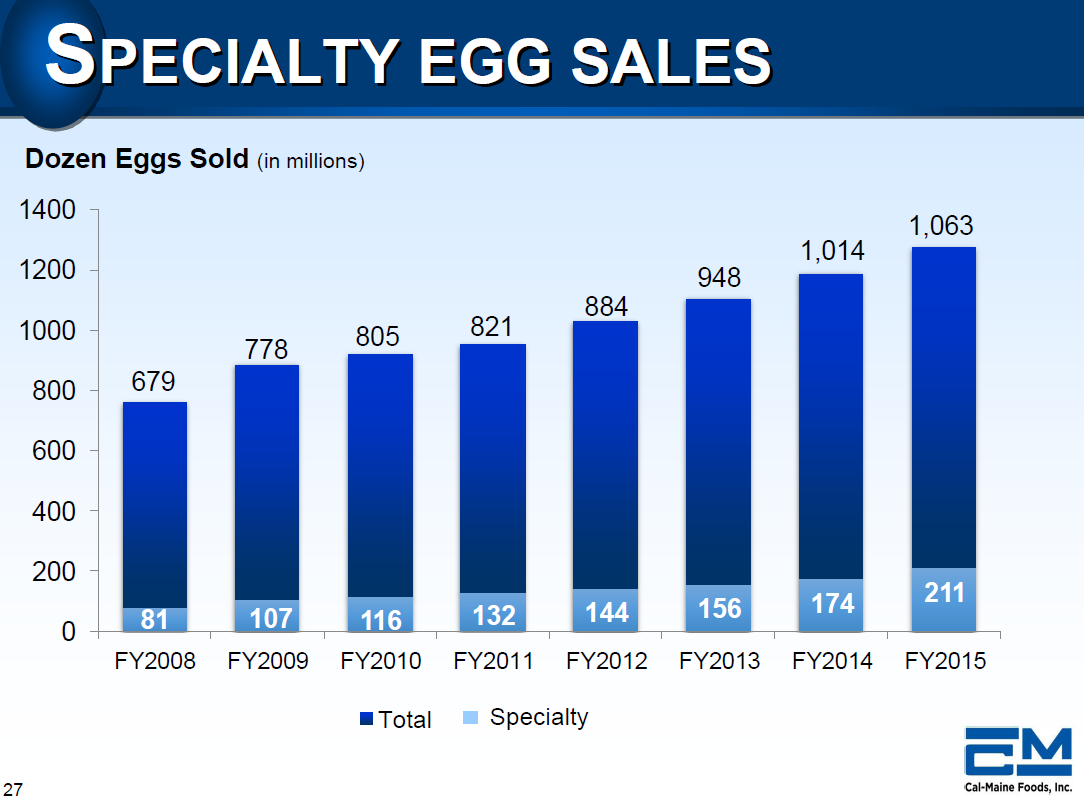 Cal Maine Foods Inc  Sales