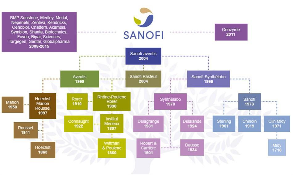sanofi aventis acquisition Sanofi pasteur completes the acquisition of acambis - this acquisition strengthens sanofi pasteur's vaccine pipeline to better answer global health needs - paris, france the vaccines division of the sanofi-aventis group.