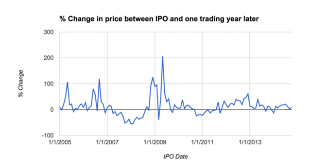 Tableau software ipo split adjusted price